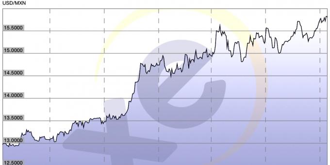 Graph Showing USD-MXN Exchange Rate (XE.com)
